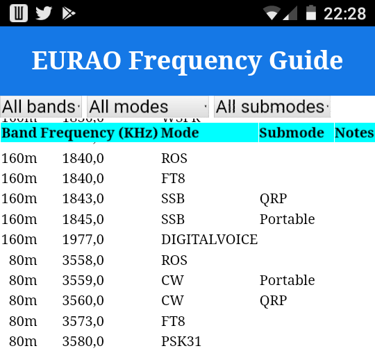 EURAO Frequency Guide