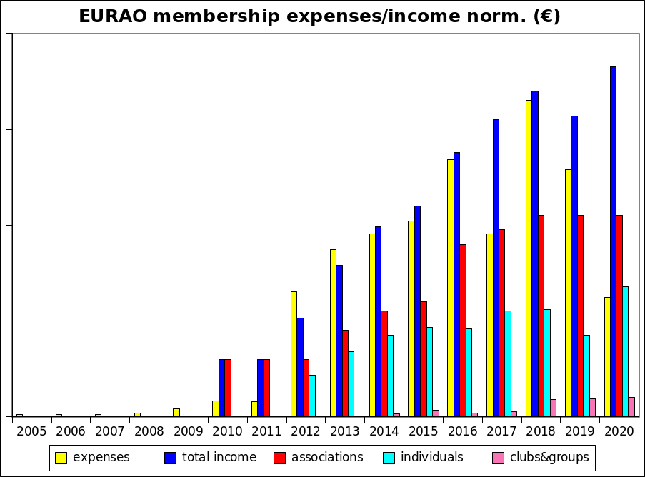 EURAO income/expenses 2020