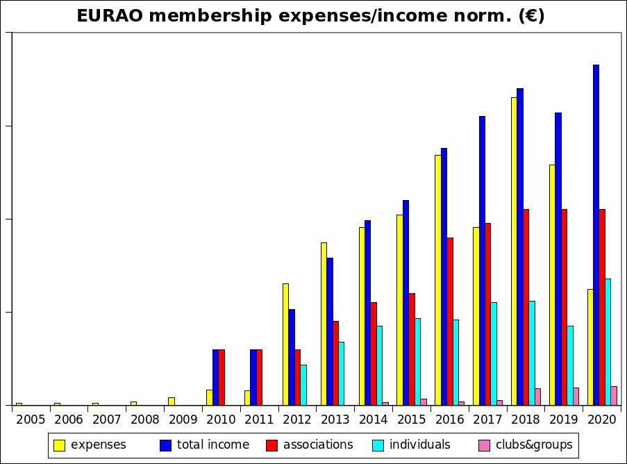 EURAO income/expenses 2020